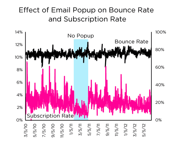 How to Grow Your Email Lists